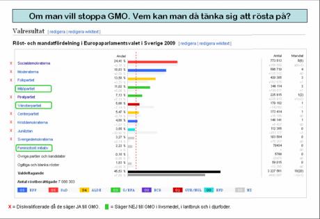 GMO-EU-PARTIER
