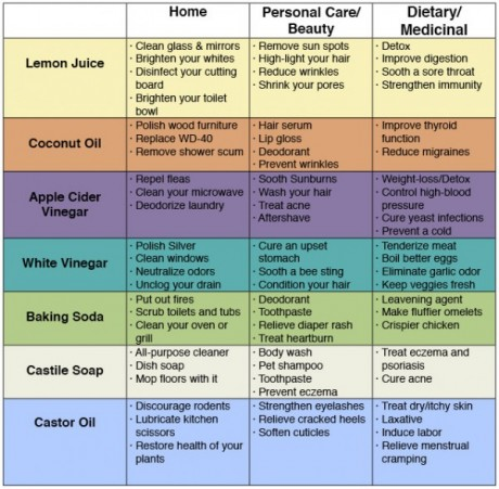 72-uses-for-simple-household-products-to-save-money-avoid-toxins-600x589