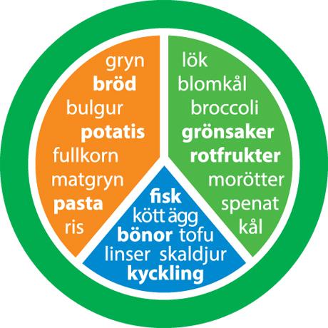 Tallrik för den som rör sig enligt rekommendationerna, illustrerad med ord