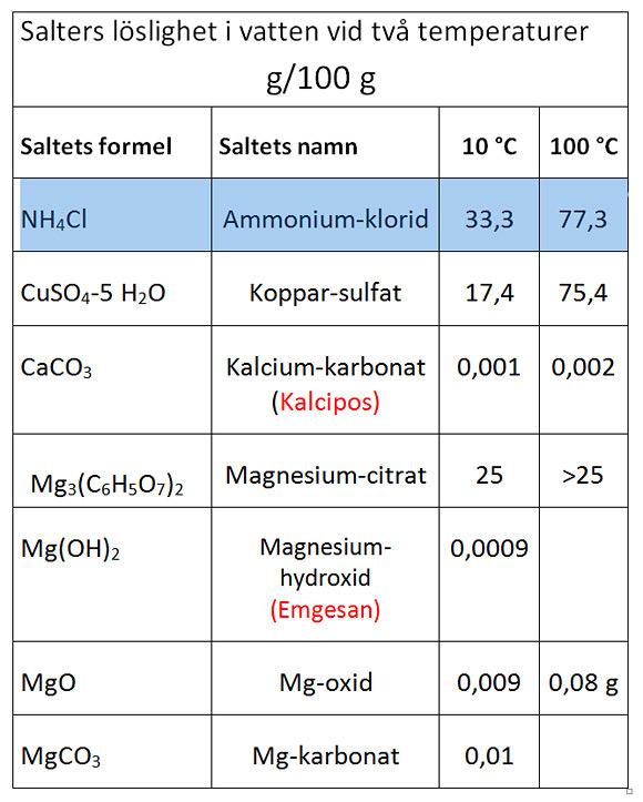 Figur 1 magnesium