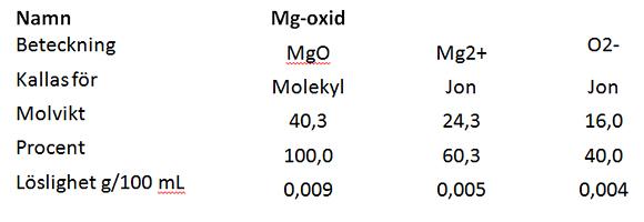 Figur 3 magnesium