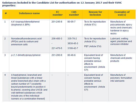 EU listar bisfenol A och PFDA som särskilt farliga ämnen